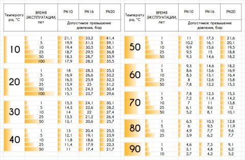 Зависимость между температурой, давлением и сроком службы для полипропилена
