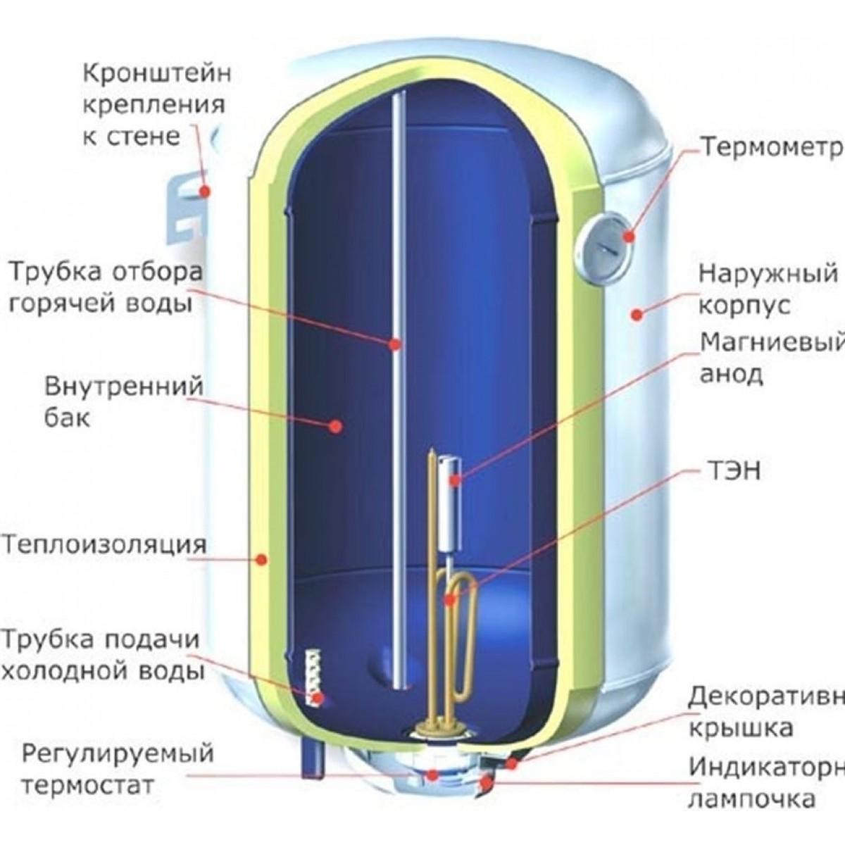 Схема в разрезе накопительного водонагревателя5