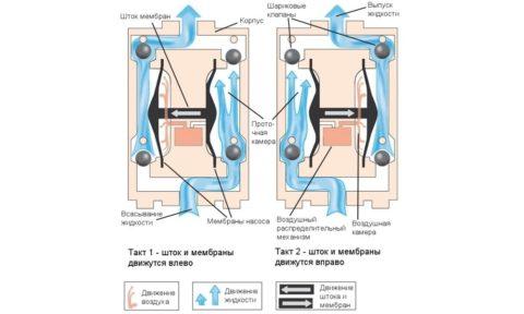 Рабочий цикл мембранного устройства для перекачки воды