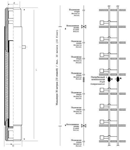 Расположение компенсаторов на отопительном стояке