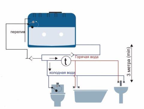 Самотечный водопровод с подачей воды из установленной на чердаке емкости