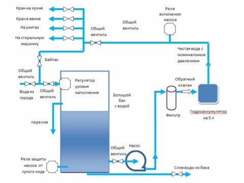 Схема подачи воды из накопительной емкости