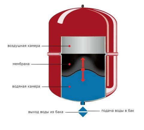 Устройство расширительного бака водоснабжения: стальная емкость разделена на два отсека упругой мембраной