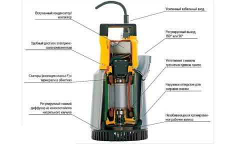 Внутренности устройства для откачки загрязненной воды
