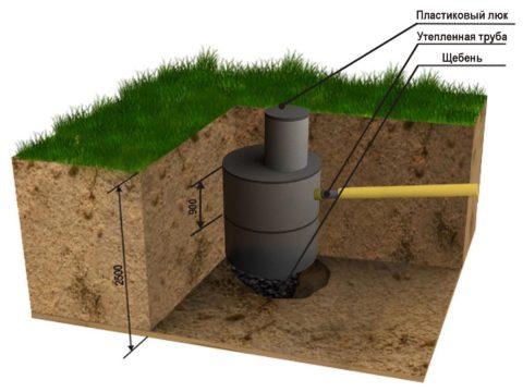 Выгребная яма с грунтовым дном