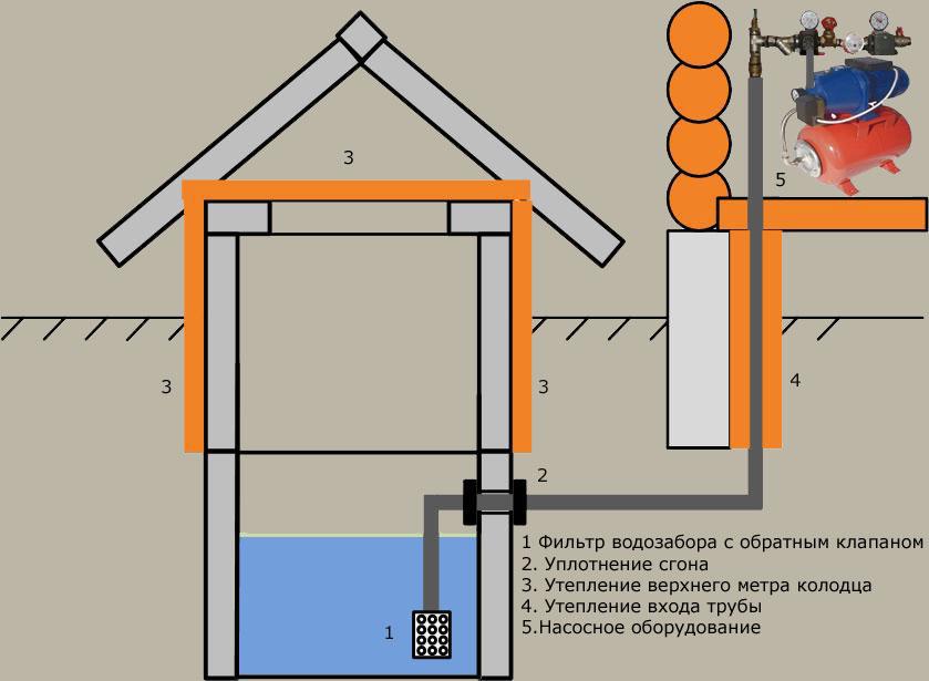 Оформление водопровода в частном доме меня
