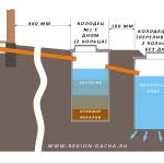 Схема бетонного септика при использовании биопрепаратов