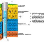 Схема устройства фильтровой скважины