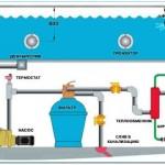 Оборотное водоснабжение для бассейна с фильтрацией и подогревом