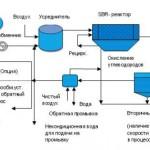 Оборотное водоснабжение на НПЗ – это целый комплекс связанных друг с другом установок