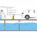 Оборотное водоснабжение от мойки колес и кузовов автомобилей