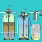 Схема многоступенчатой очистки воды от железа