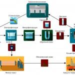Схема оборотной системы на гальваническом производстве