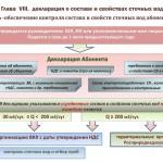 Схема заполнения и утверждения декларации сточных вод
