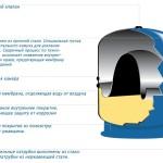 Мембранный гидроаккумулятор для водоснабжения: схема устройства