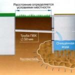 Накопитель + фильтрационный колодец