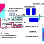 Схема номер два: внедрение гидроаккумулятора в систему подачи воды из скважины