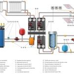 Схема: отопление и водоснабжение коттеджа через гидрострелку