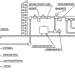 Схема подачи воды из колодца погружным насосом