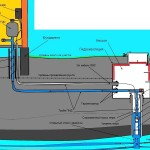 Схема водоснабжения из подземного источника, оборудованного кессоном