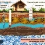 Виды подземных водозаборов