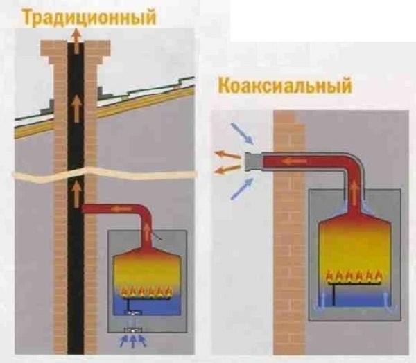 могут ли работать блочные котельные без дымовой трубы