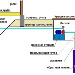Схема прокладки трубопровода в дом
