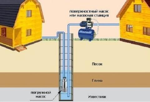 Схемы автономного водоснабжения с поверхностным и погружным насосом