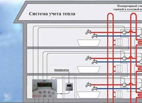 Система подачи и распределения воды в многоэтажном доме