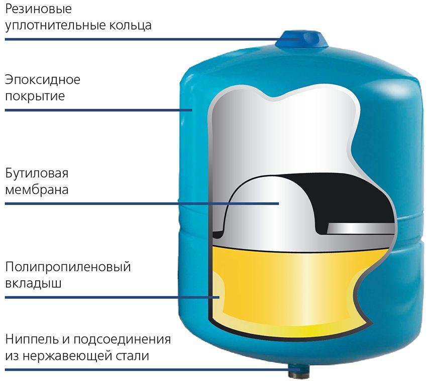 Конструкция гидроаккумулятора