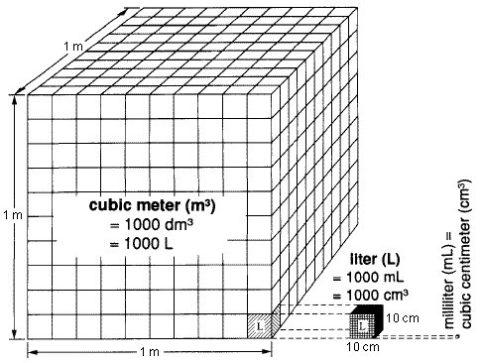Чтобы пересчитать этот результат в кубометры в час, в которых указывается производительность насоса, умножьте его на 1000