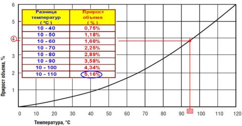 Изменение объема воды при росте температуры