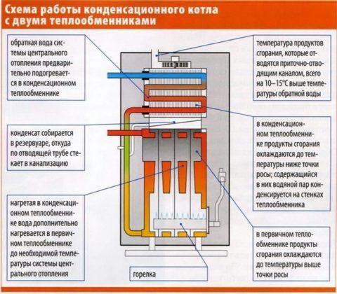 Конденсационный газовый котел — самый экономичный отопительный прибор