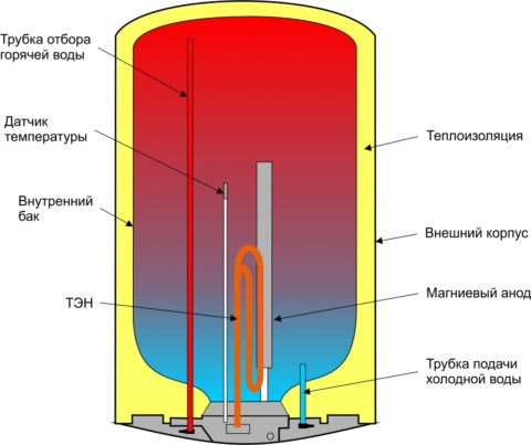 Основные элементы электрического бойлера
