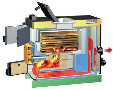 Пиролизный котел, или газогенератор