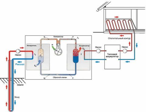Принципиальная схема отопления с тепловым насосом и теплым полом