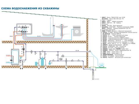 Проект водоснабжения коттеджа с подачей воды из скважины