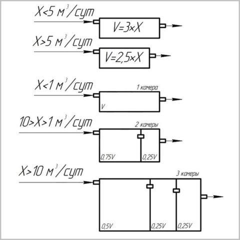 Расчет объема и устройства септика для разных суточных объемов стоков