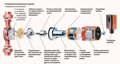Разрешите представить: циркуляционный насос для отопления и ГВС