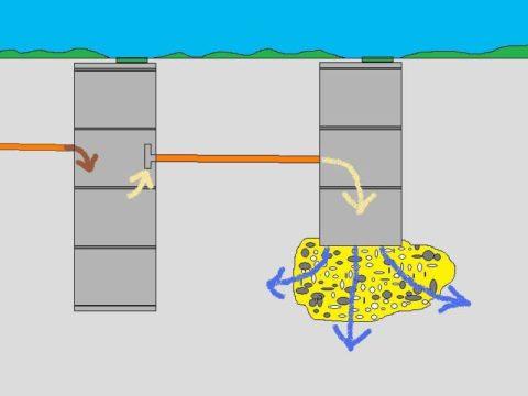 Схема движения стоков в однокамерном септике с дренажным колодцем