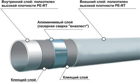 Структура композитной трубы PERT/AL/PERT