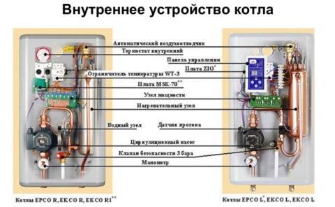 ТЭНовые котлы: элементы обвязки расположены в корпусе