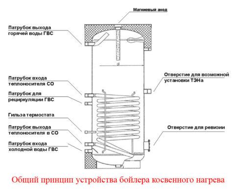 Типичное устройство косвенника