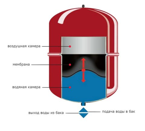 Устройство мембранного бака