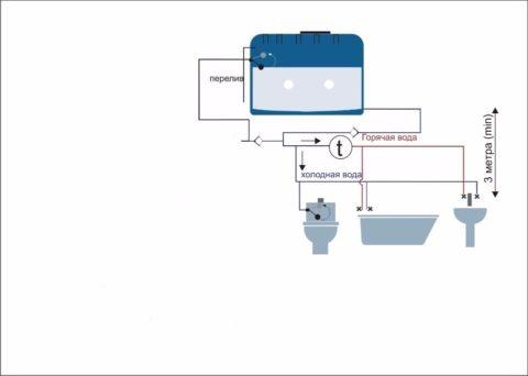 Водоснабжение из накопительного бака с самотечным водопроводом