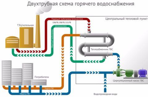 Закрытое теплоснабжение: вода нагревается в теплообменнике