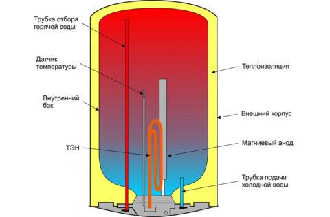 Элементы конструкции бойлера