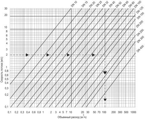 Грубый расчет диаметра труб ХВС/ГВС