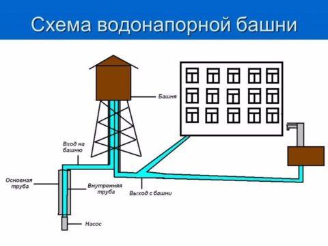 Многоквартирный дом на автономном водоснабжении с водонапорной башней