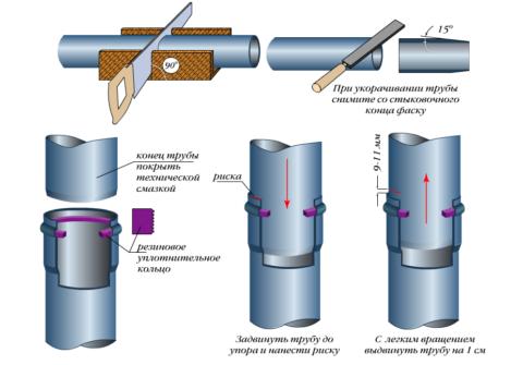 Монтаж соединения пластиковой канализации